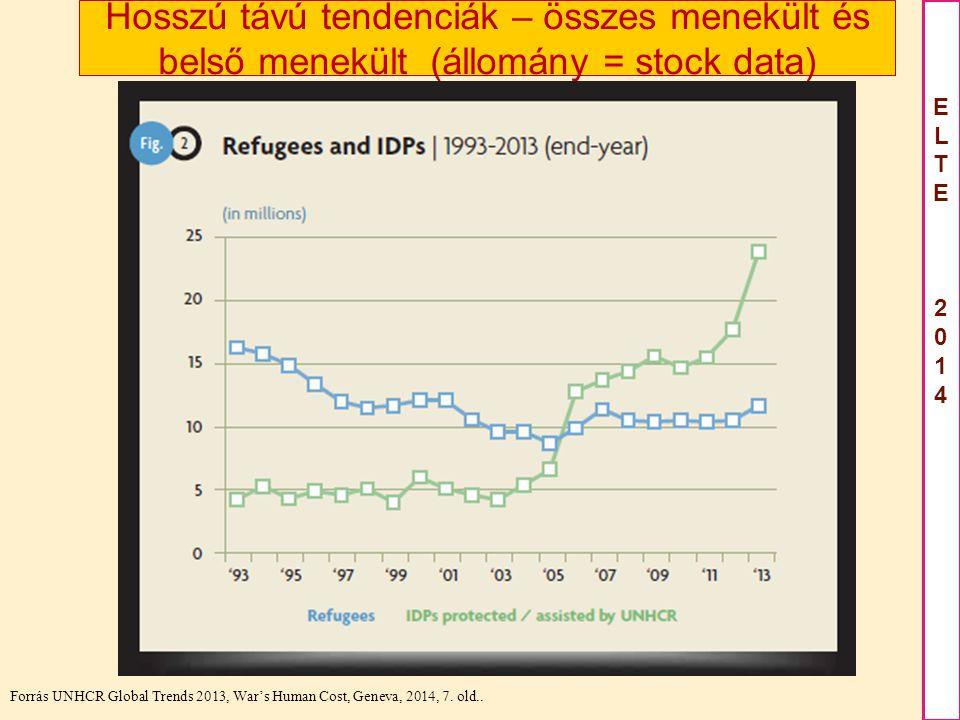 Hosszú távú tendenciák – összes menekült és belső menekült (állomány = stock data)
