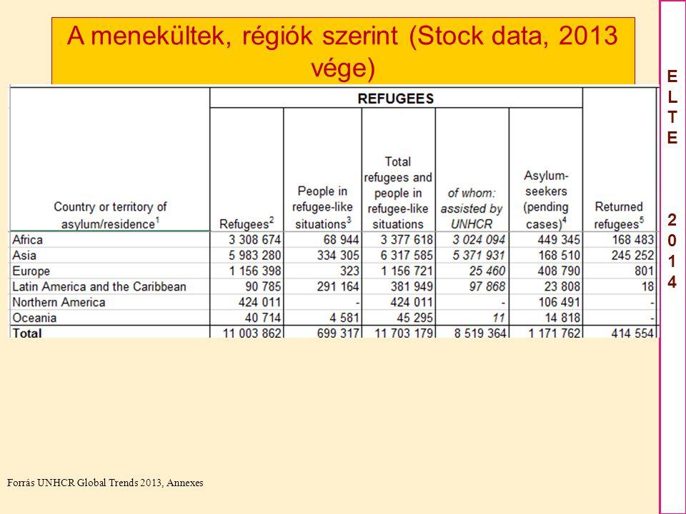 A menekültek, régiók szerint (Stock data, 2013 vége)