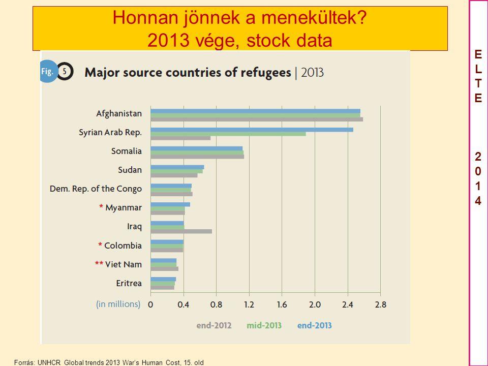 Honnan jönnek a menekültek 2013 vége, stock data