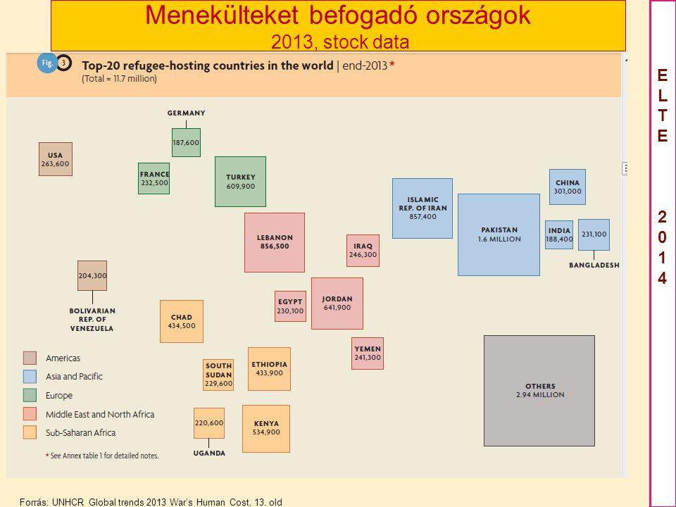 Menekülteket befogadó országok 2013, stock data