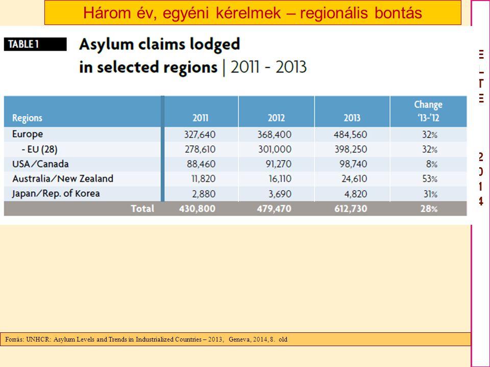 Három év, egyéni kérelmek – regionális bontás