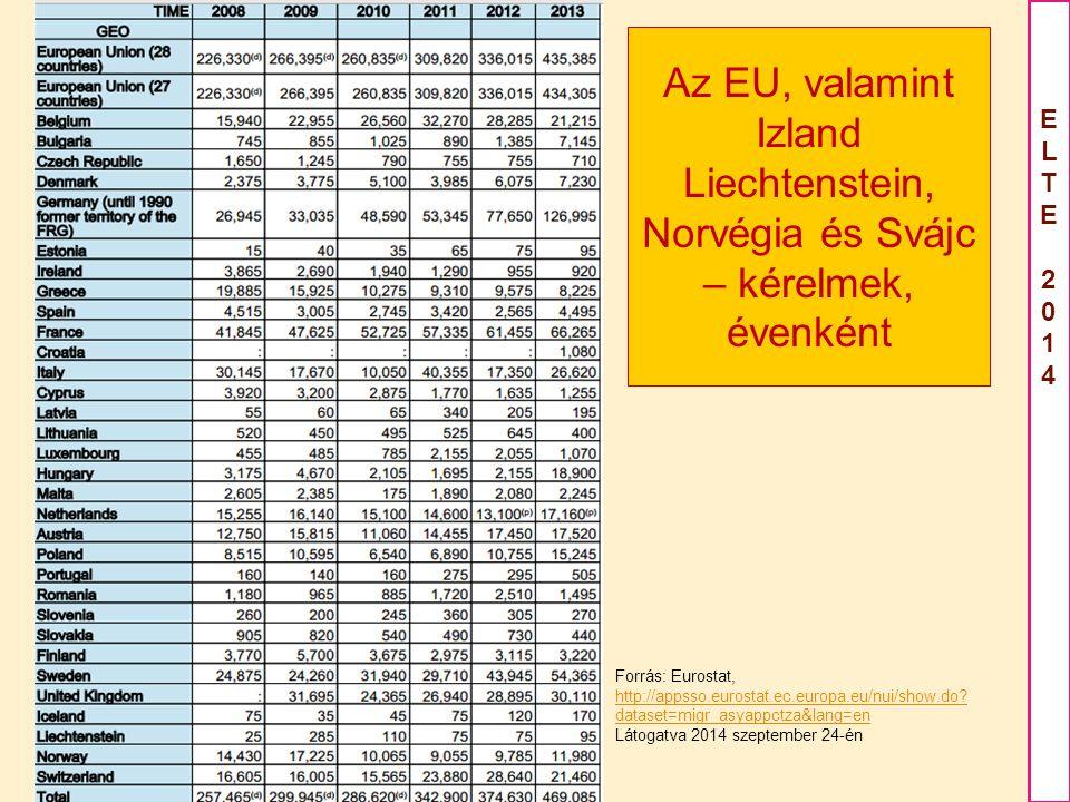 Az EU, valamint Izland Liechtenstein, Norvégia és Svájc – kérelmek, évenként