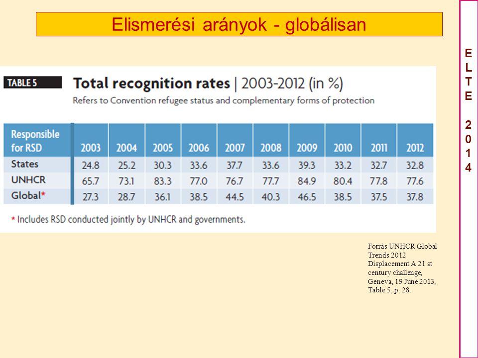 Elismerési arányok - globálisan