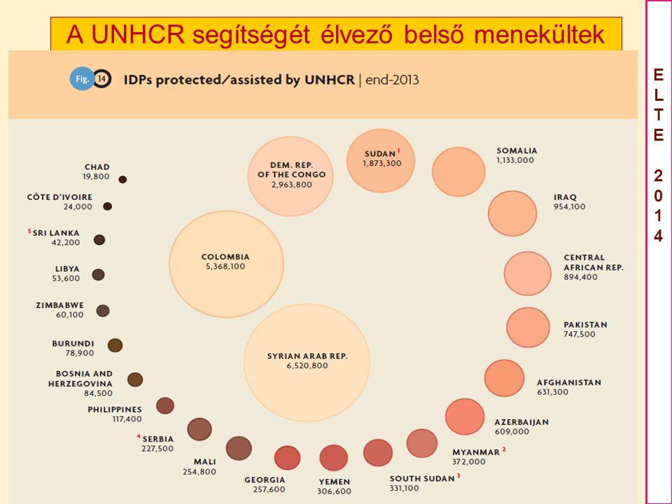 A UNHCR segítségét élvező belső menekültek
