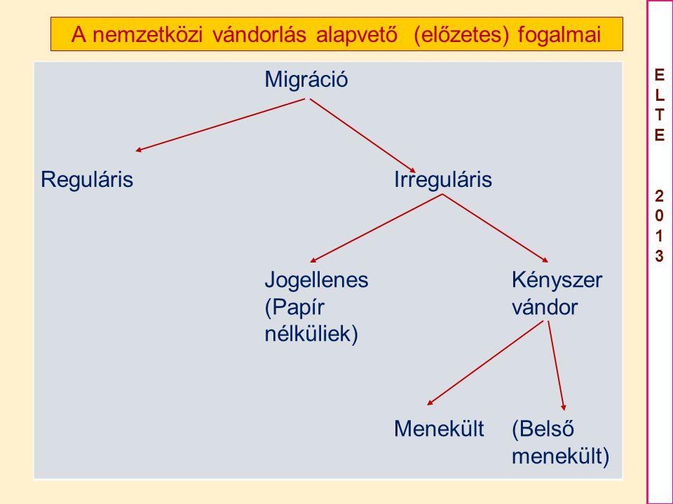 A nemzetközi vándorlás alapvető (előzetes) fogalmai