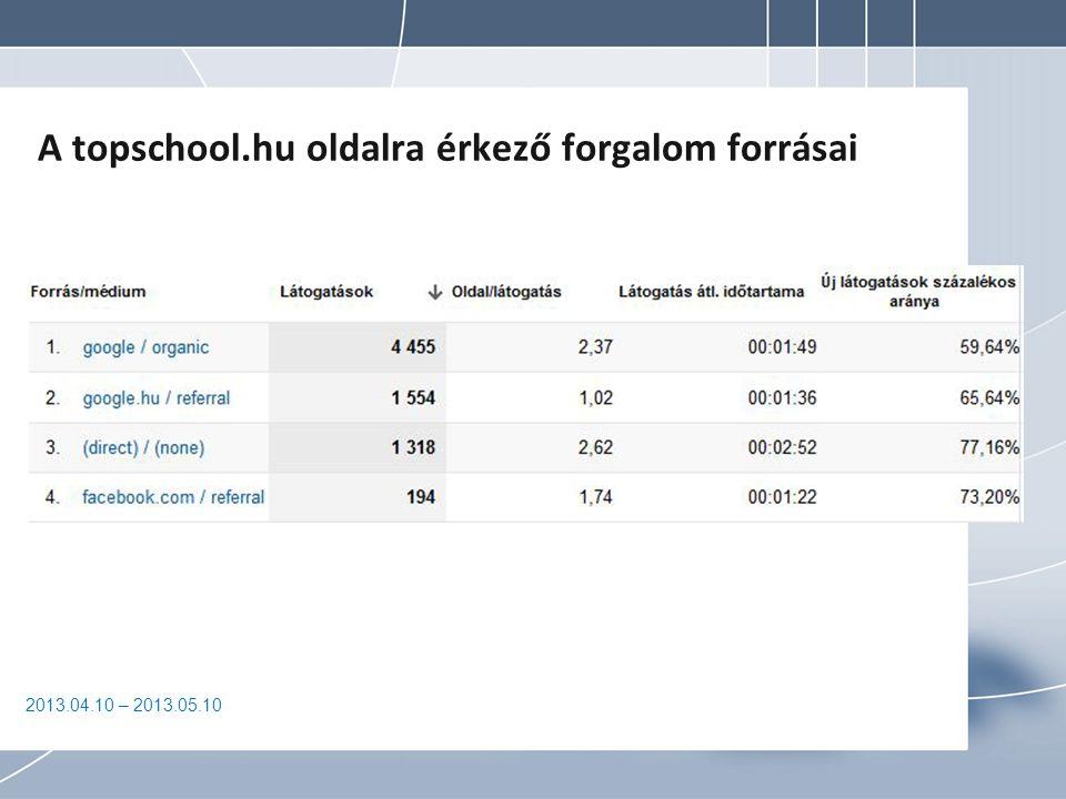 A topschool.hu oldalra érkező forgalom forrásai