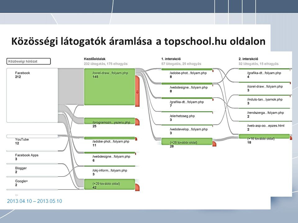 Közösségi látogatók áramlása a topschool.hu oldalon
