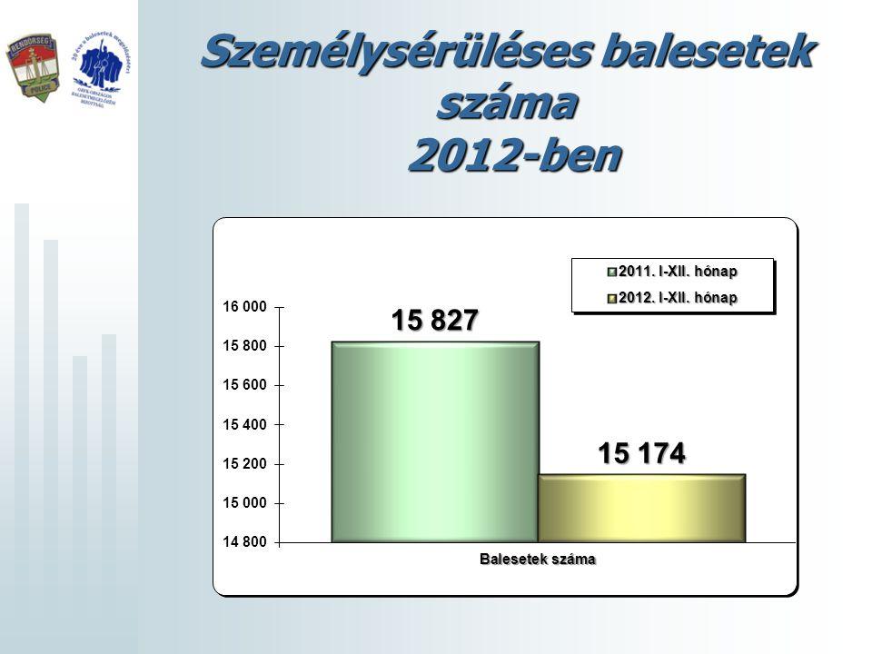 Személysérüléses balesetek száma 2012-ben