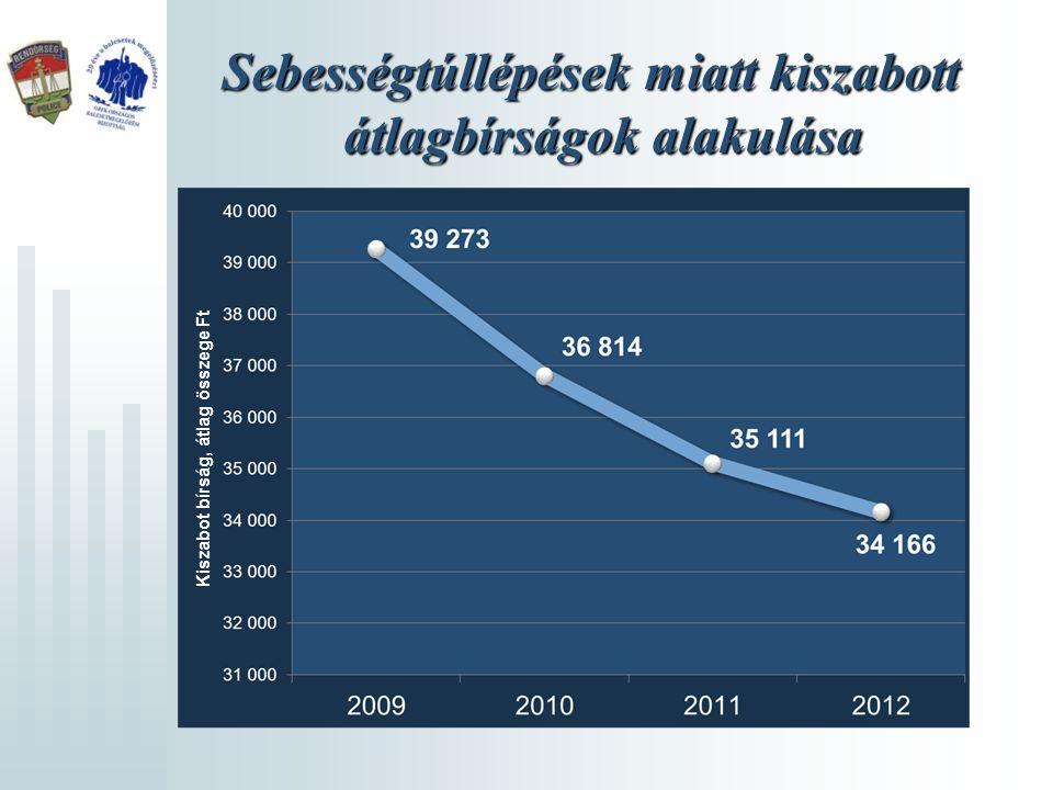 Sebességtúllépések miatt kiszabott átlagbírságok alakulása