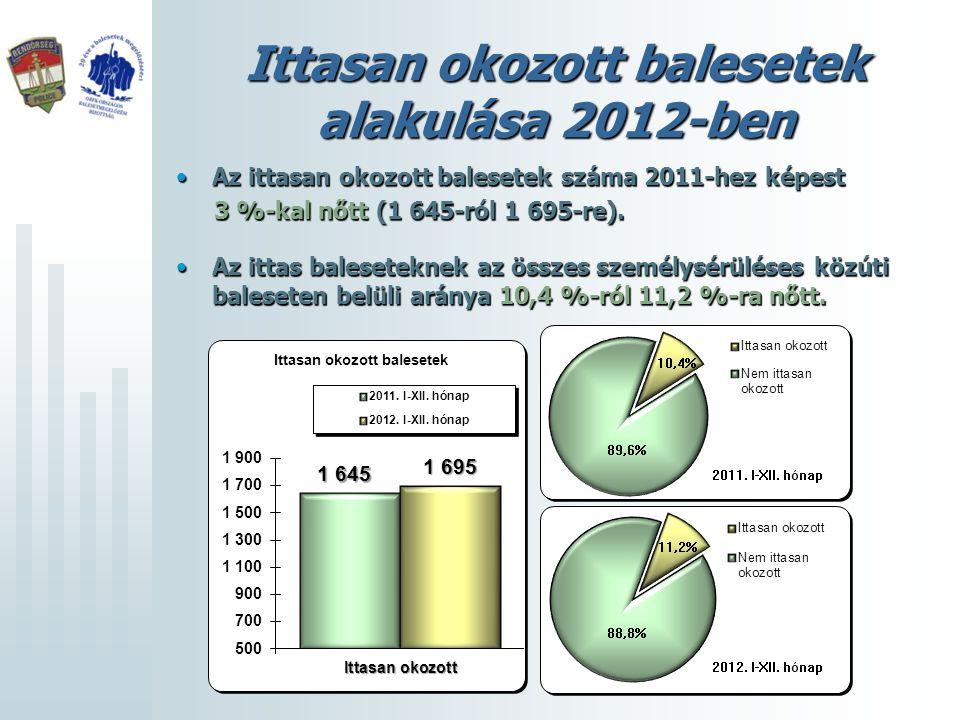 Ittasan okozott balesetek alakulása 2012-ben