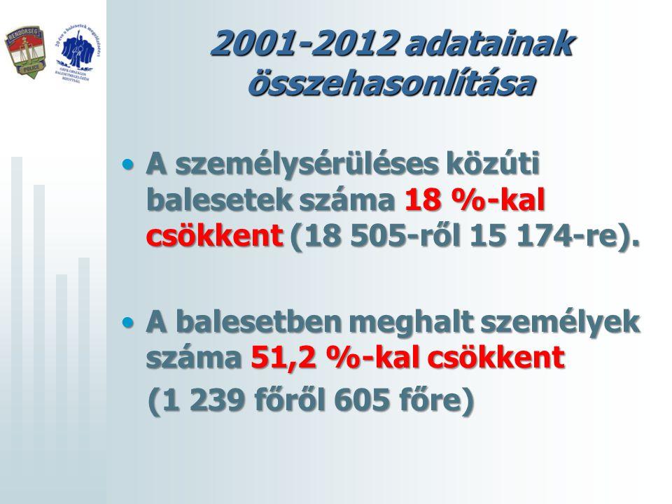 2001-2012 adatainak összehasonlítása