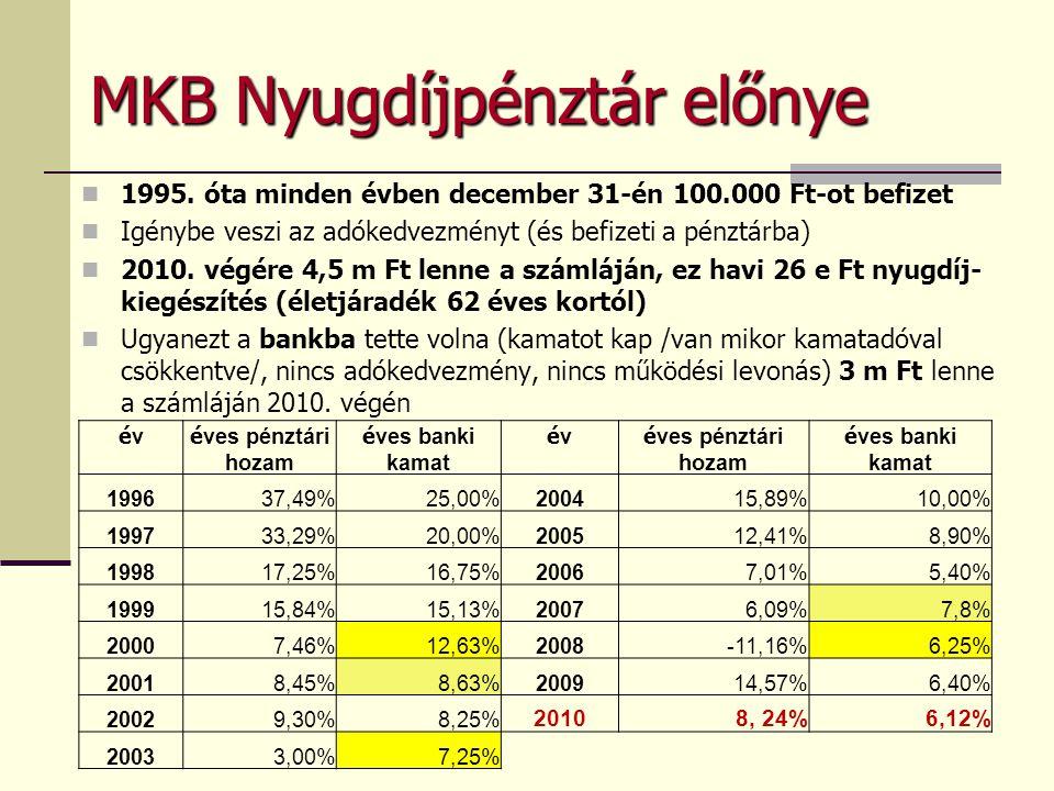 MKB Nyugdíjpénztár előnye