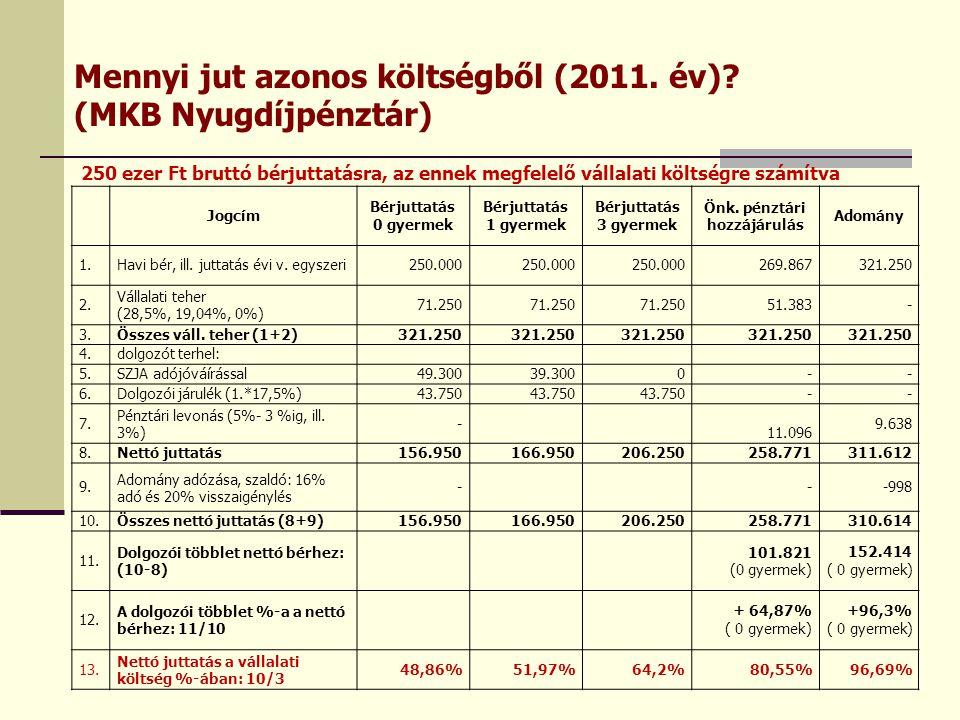 Mennyi jut azonos költségből (2011. év) (MKB Nyugdíjpénztár)