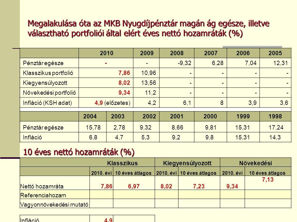 10 éves nettó hozamráták (%)