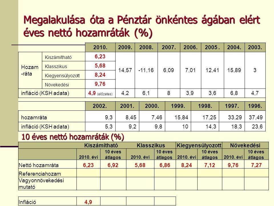 Megalakulása óta a Pénztár önkéntes ágában elért éves nettó hozamráták (%)