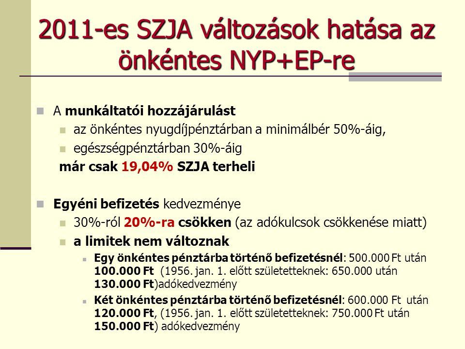 2011-es SZJA változások hatása az önkéntes NYP+EP-re