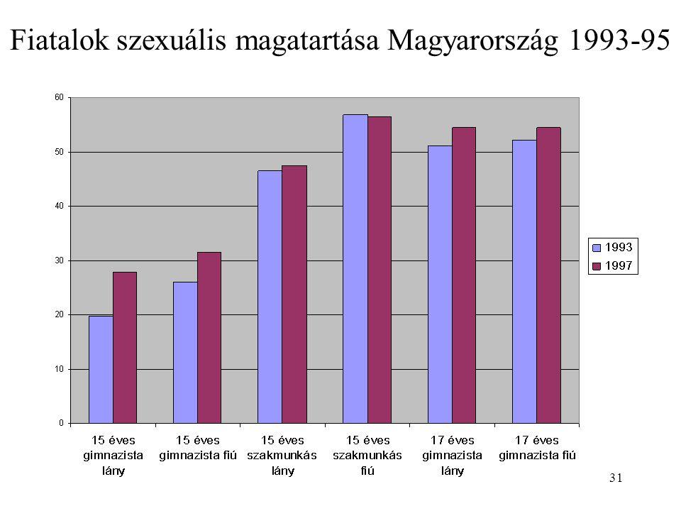 Fiatalok szexuális magatartása Magyarország 1993-95