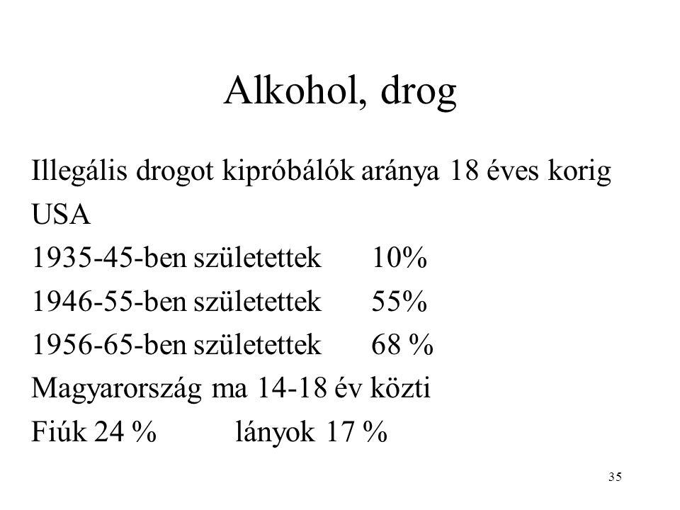Alkohol, drog Illegális drogot kipróbálók aránya 18 éves korig USA