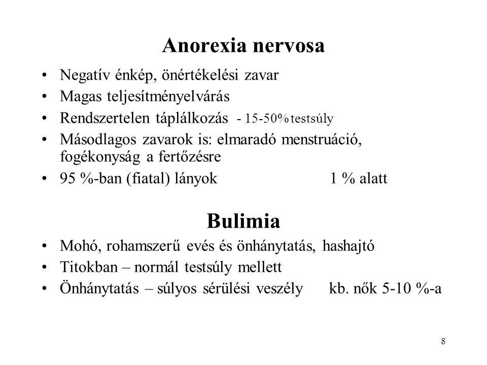 Anorexia nervosa Bulimia