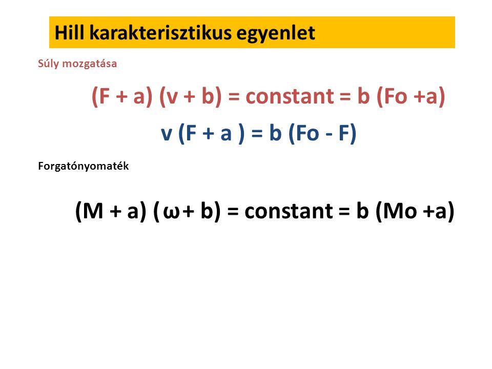 (F + a) (v + b) = constant = b (Fo +a)
