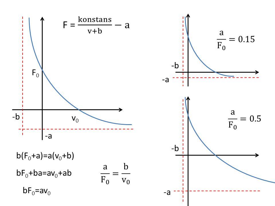 -b F0 -a -b v0 -a -b b(F0+a)=a(v0+b) bF0+ba=av0+ab bF0=av0 -a