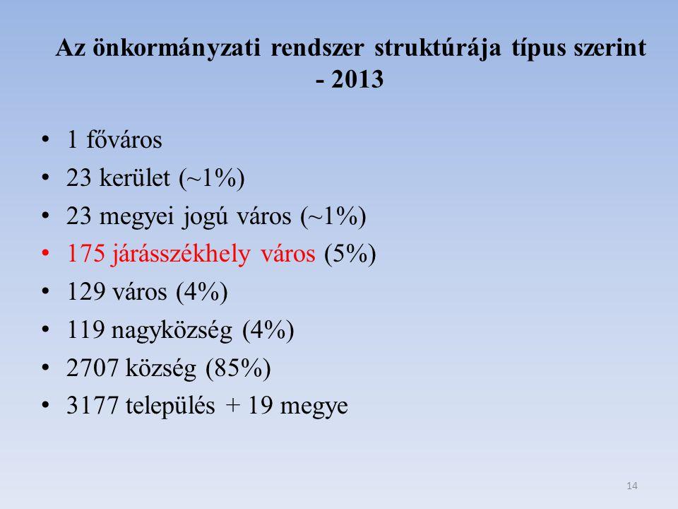 Az önkormányzati rendszer struktúrája típus szerint - 2013