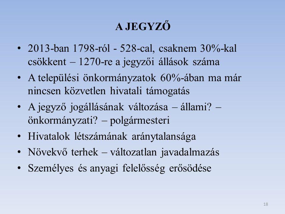 A JEGYZŐ 2013-ban 1798-ról - 528-cal, csaknem 30%-kal csökkent – 1270-re a jegyzői állások száma.