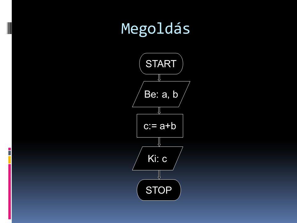 Megoldás START Be: a, b c:= a+b Ki: c STOP