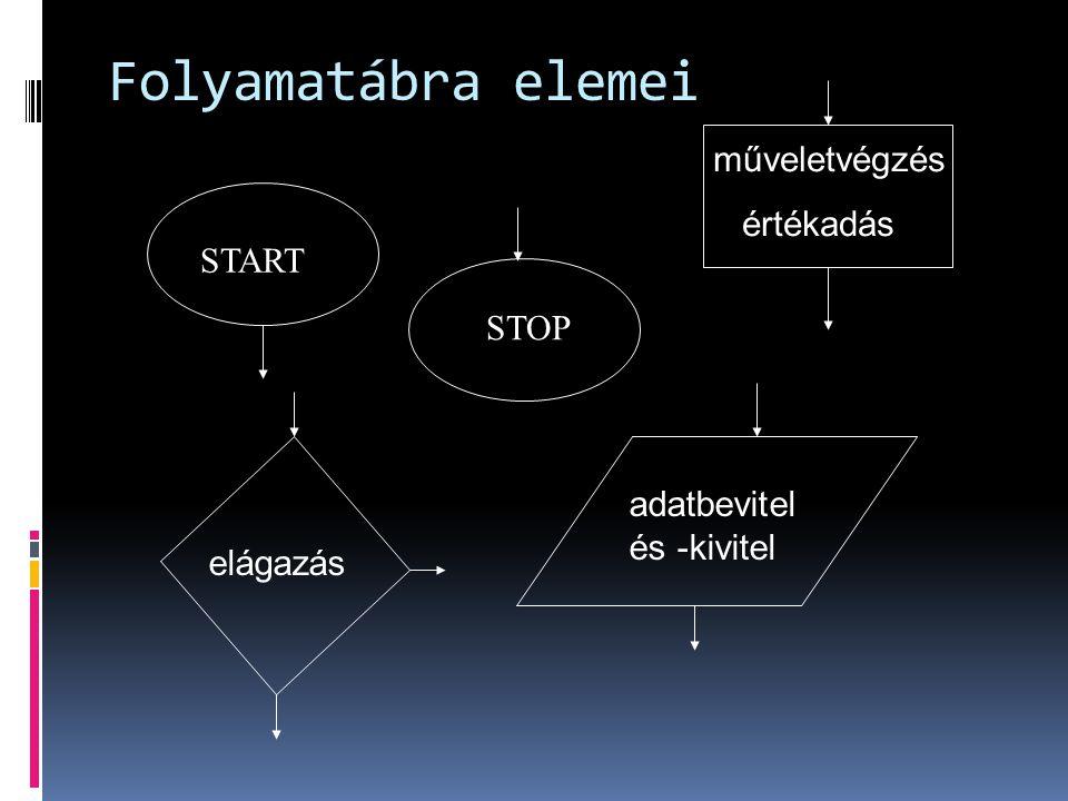 Folyamatábra elemei műveletvégzés értékadás START STOP