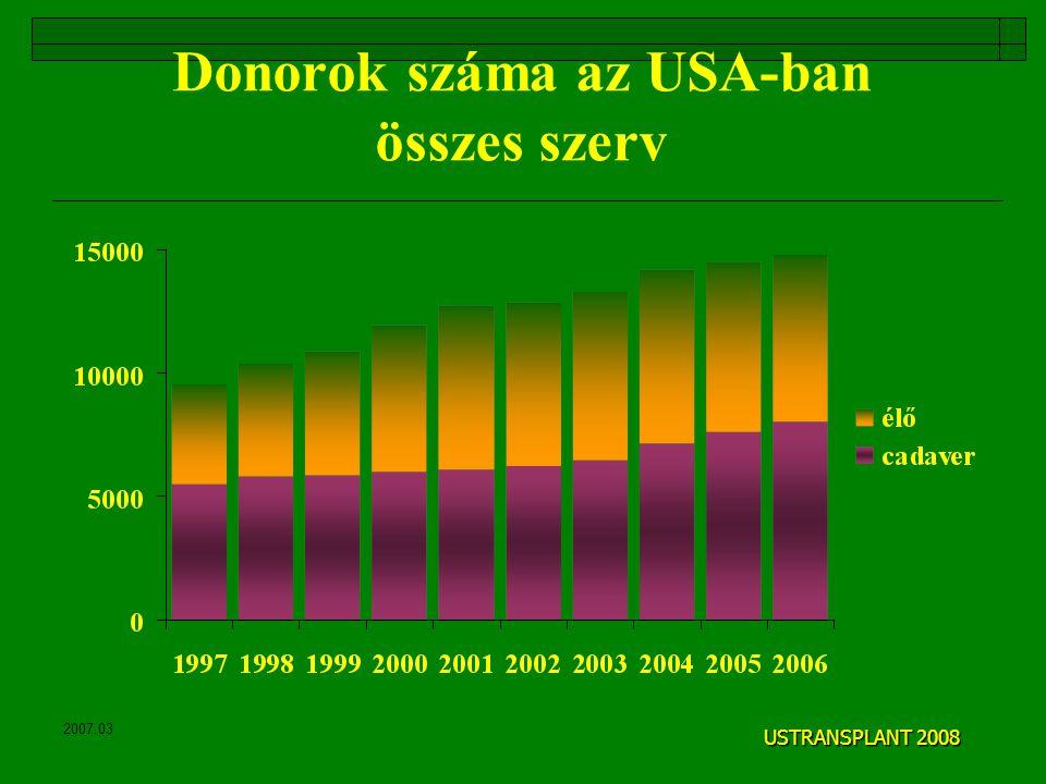 Donorok száma az USA-ban összes szerv