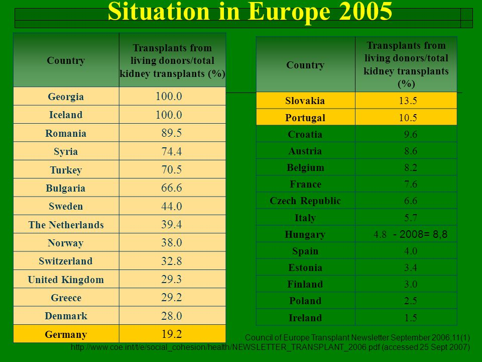 Situation in Europe 2005 Country. Transplants from living donors/total kidney transplants (%) Georgia.