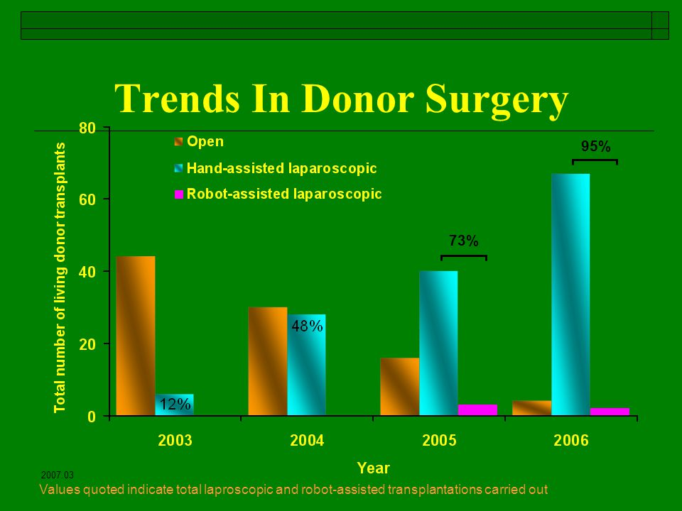 Trends In Donor Surgery