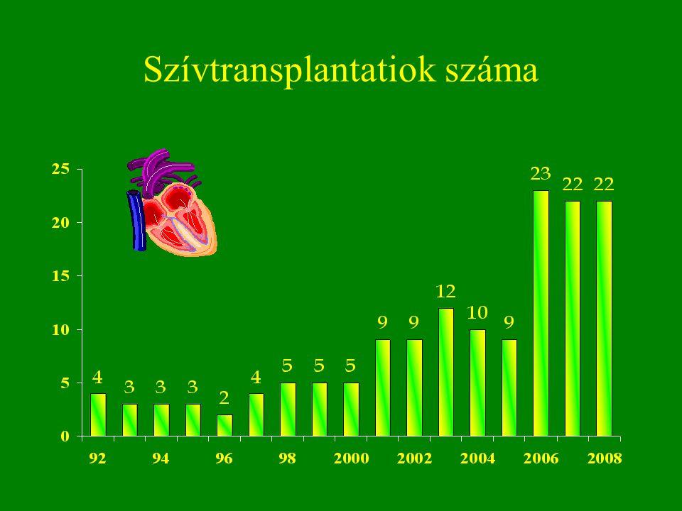 Szívtransplantatiok száma