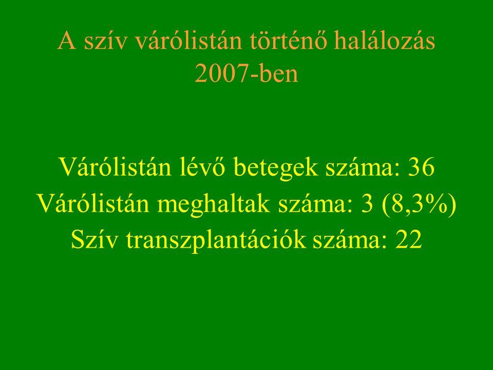 A szív várólistán történő halálozás 2007-ben