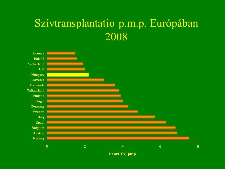 Szívtransplantatio p.m.p. Európában 2008