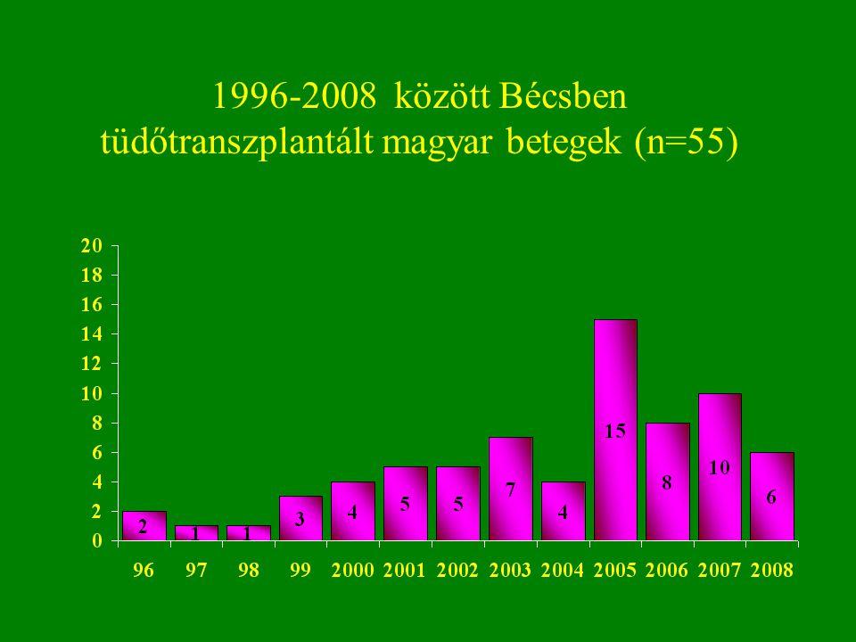 1996-2008 között Bécsben tüdőtranszplantált magyar betegek (n=55)