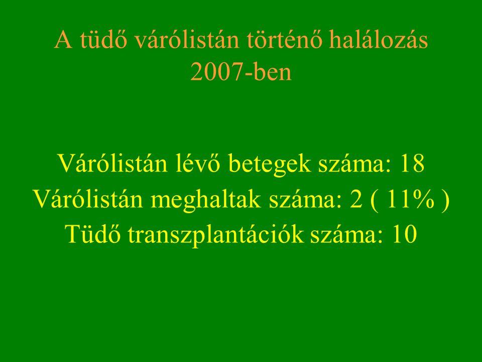 A tüdő várólistán történő halálozás 2007-ben