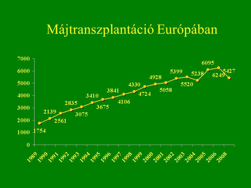 Májtranszplantáció Európában