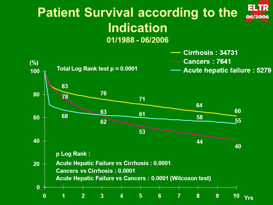 Patient Survival according to the Indication