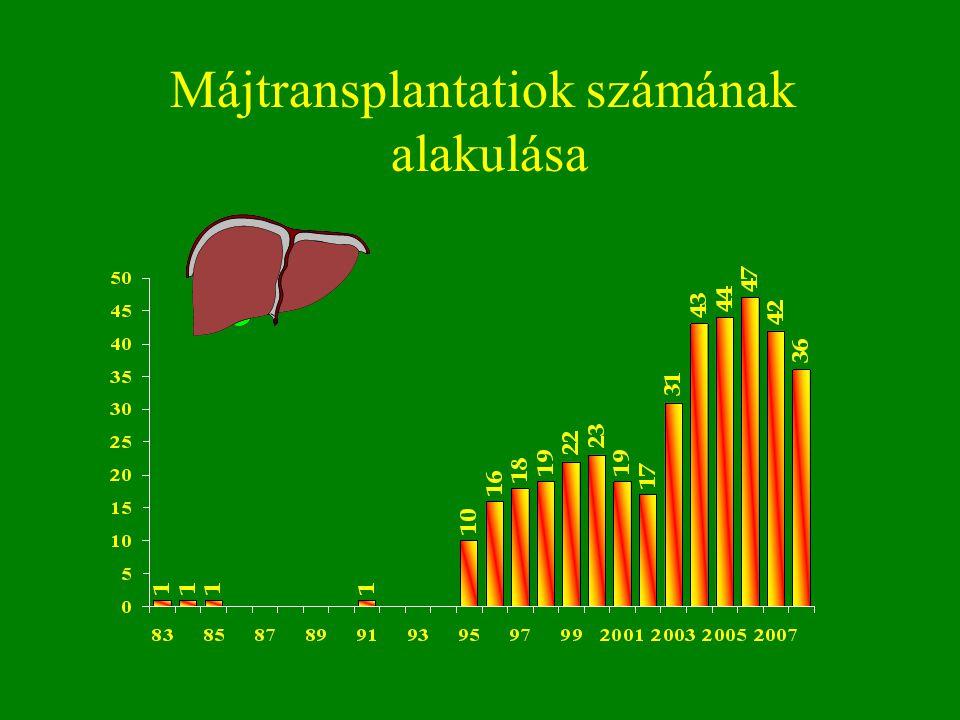 Májtransplantatiok számának alakulása