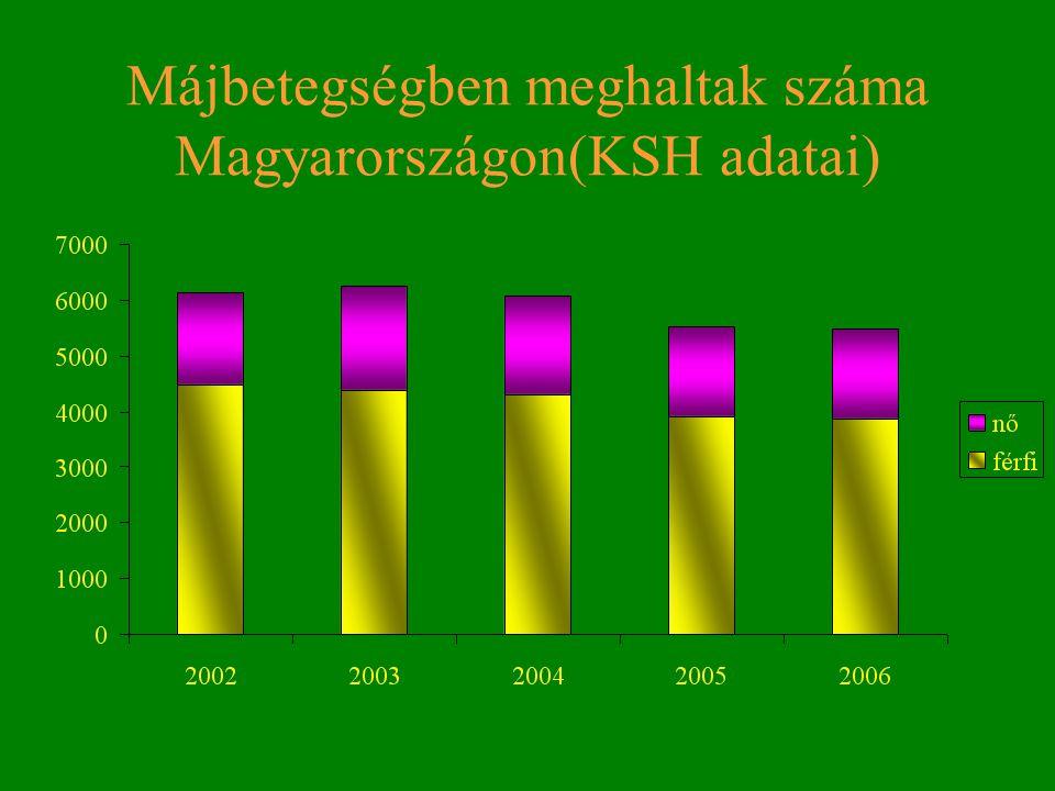 Májbetegségben meghaltak száma Magyarországon(KSH adatai)