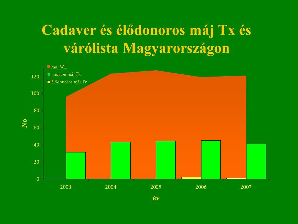 Cadaver és élődonoros máj Tx és várólista Magyarországon