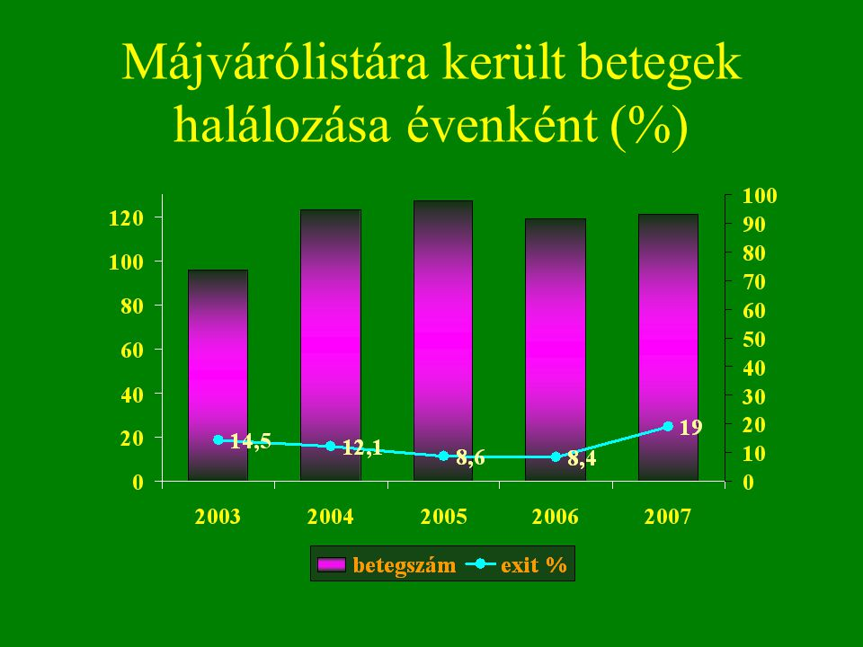 Májvárólistára került betegek halálozása évenként (%)