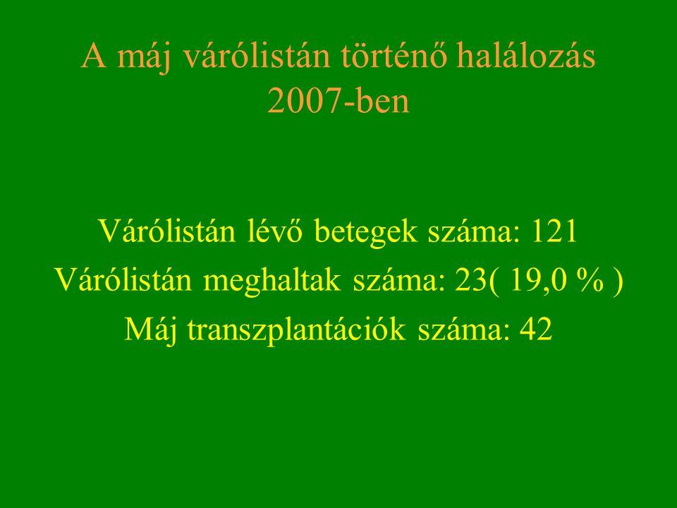 A máj várólistán történő halálozás 2007-ben