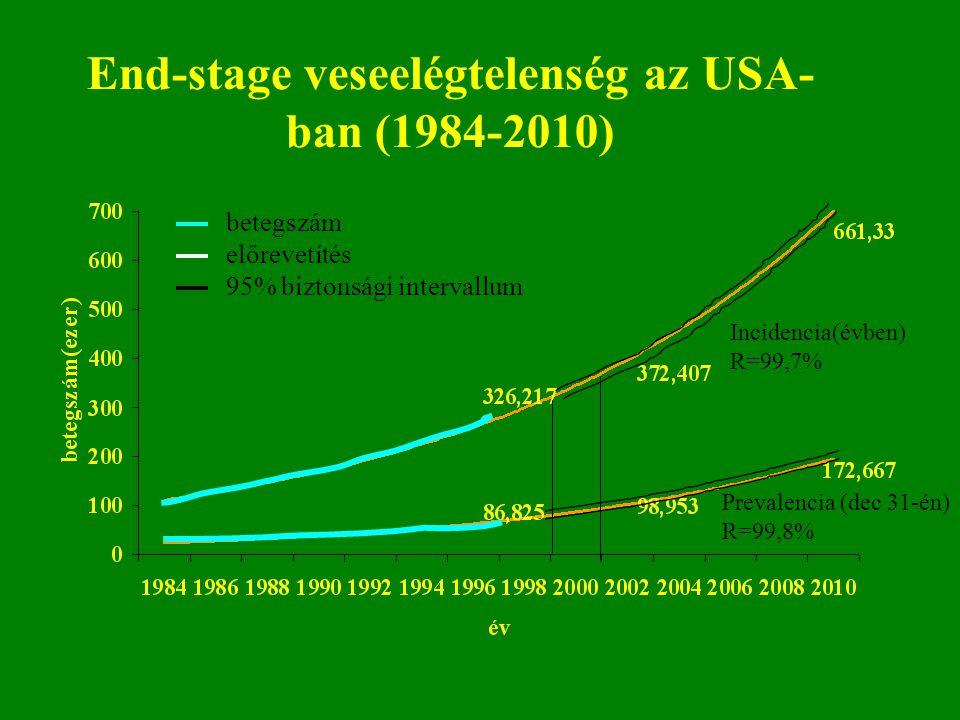 End-stage veseelégtelenség az USA-ban (1984-2010)