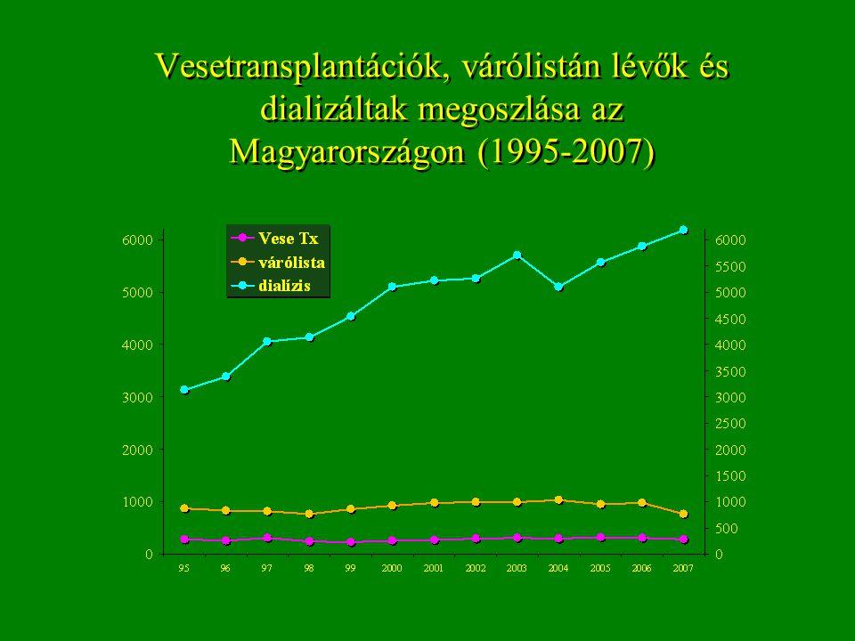 Vesetransplantációk, várólistán lévők és dializáltak megoszlása az Magyarországon (1995-2007)