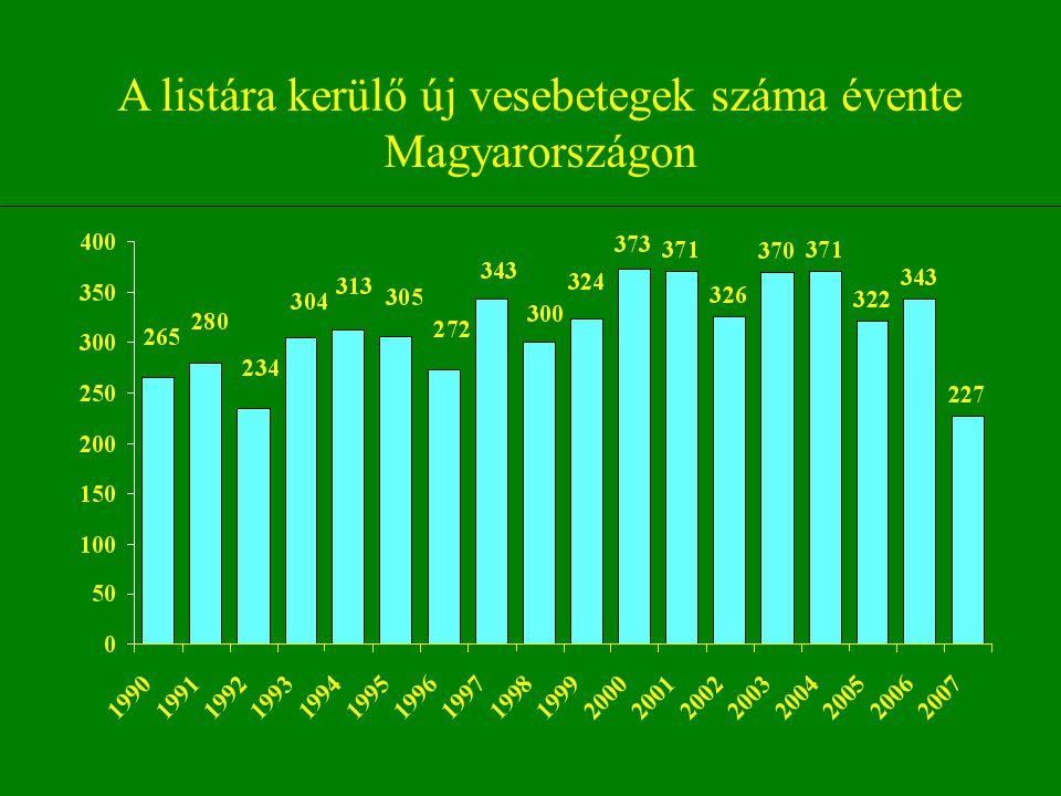 A listára kerülő új vesebetegek száma évente Magyarországon