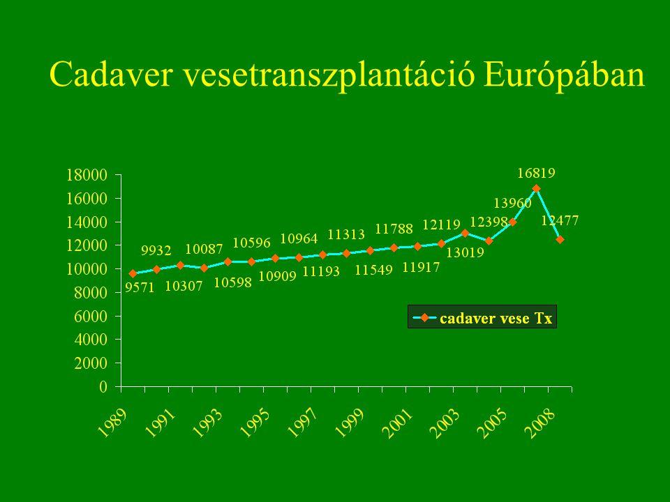 Cadaver vesetranszplantáció Európában