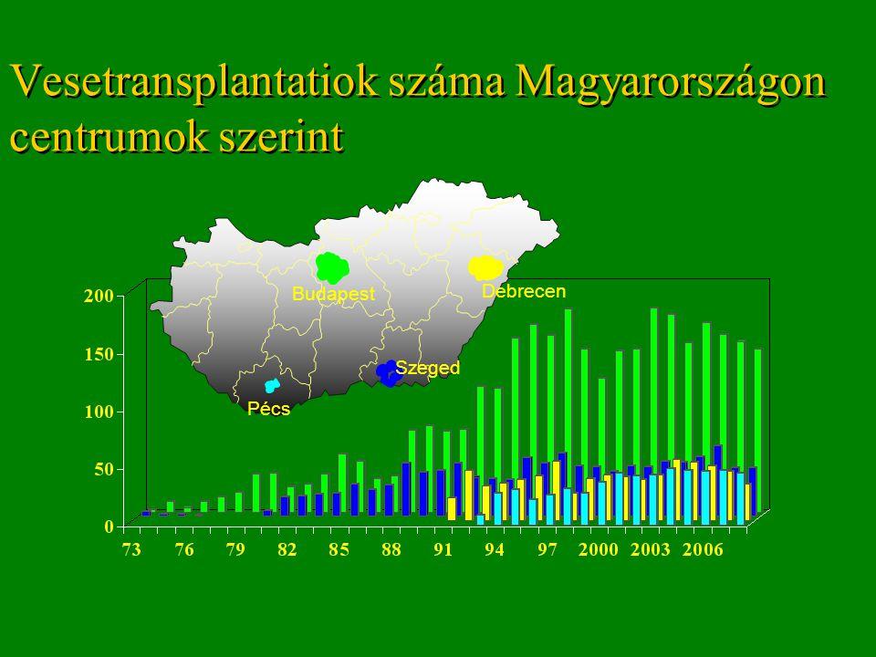 Vesetransplantatiok száma Magyarországon centrumok szerint