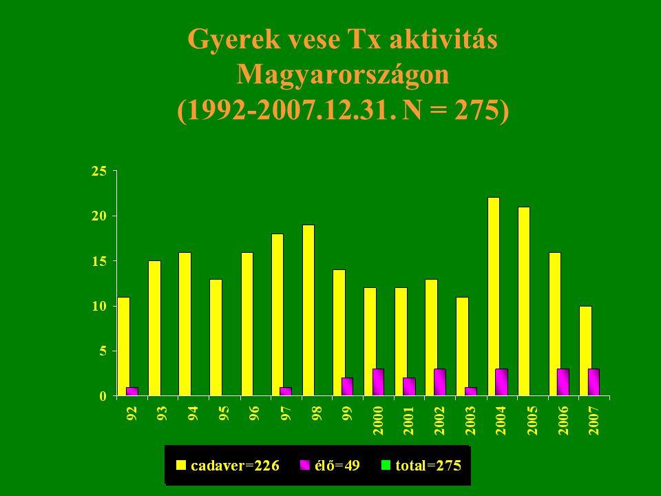 Gyerek vese Tx aktivitás Magyarországon (1992-2007.12.31. N = 275)